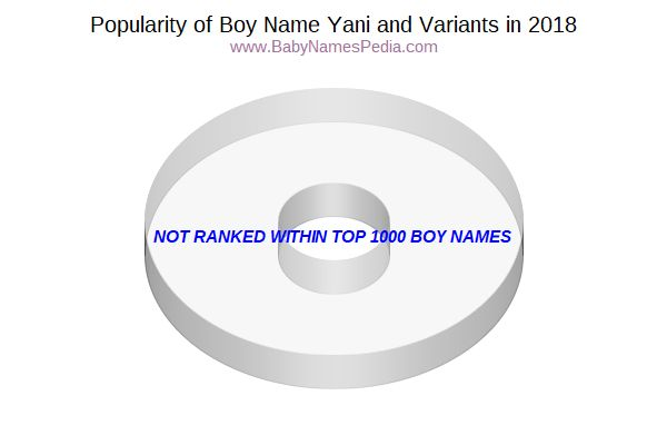 Variant Popularity Chart  for Yani  in 2016