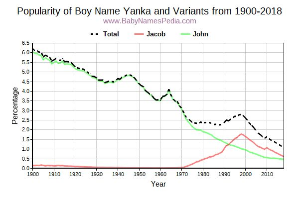 Variant Popularity Trend  for Yanka  from 1900 to 2016