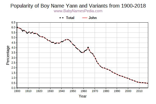 Variant Popularity Trend  for Yann  from 1900 to 2017