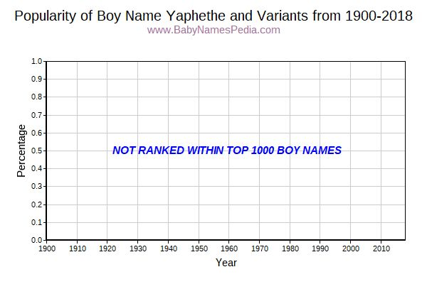 Variant Popularity Trend  for Yaphethe  from 1900 to 2017