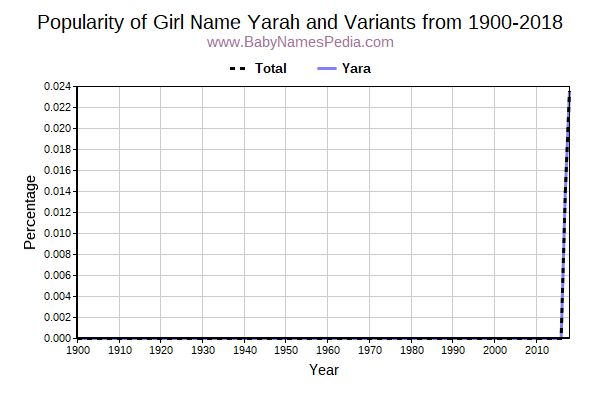 Variant Popularity Trend  for Yarah  from 1900 to 2016