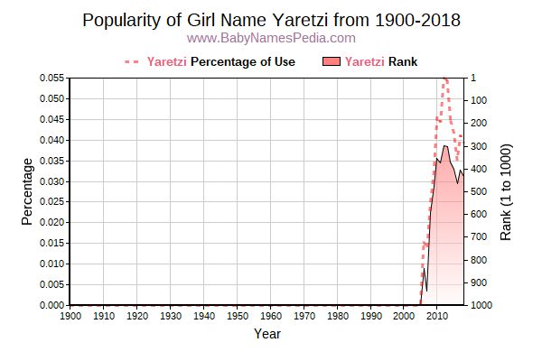 Popularity Trend  for Yaretzi  from 1900 to 2015