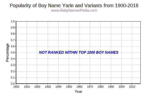 Variant Popularity Trend  for Yarin  from 1900 to 2018