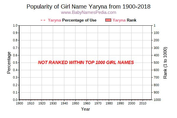Popularity Trend  for Yaryna  from 1900 to 2018