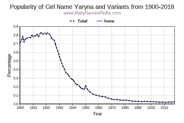 Variant Popularity Trend  for Yaryna  from 1900 to 2018