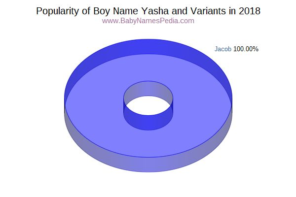Variant Popularity Chart  for Yasha  in 2016