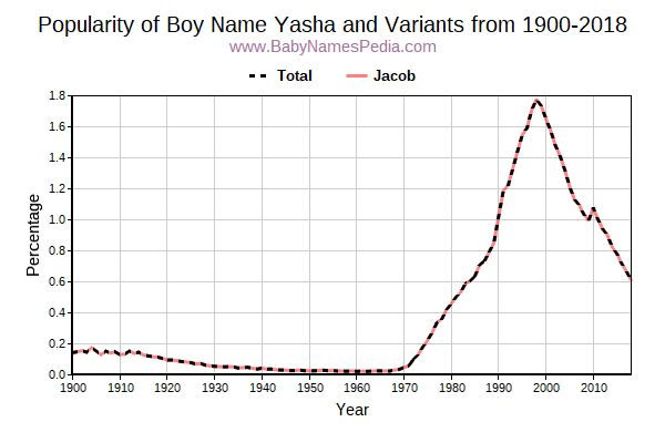 Variant Popularity Trend  for Yasha  from 1900 to 2016