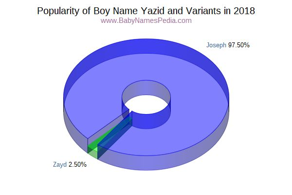 Variant Popularity Chart  for Yazid  in 2015