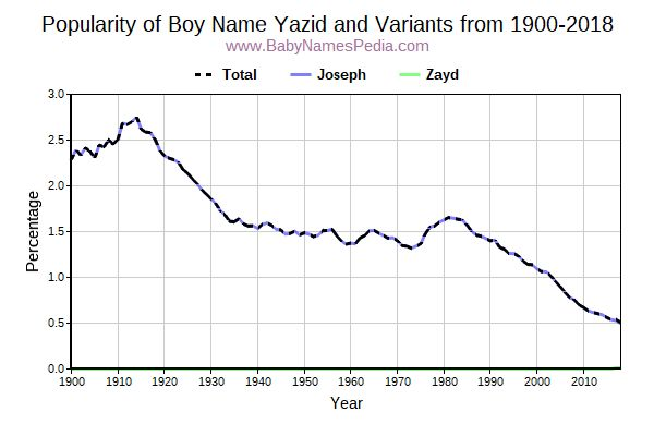 Variant Popularity Trend  for Yazid  from 1900 to 2015
