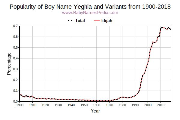Variant Popularity Trend  for Yeghia  from 1900 to 2015