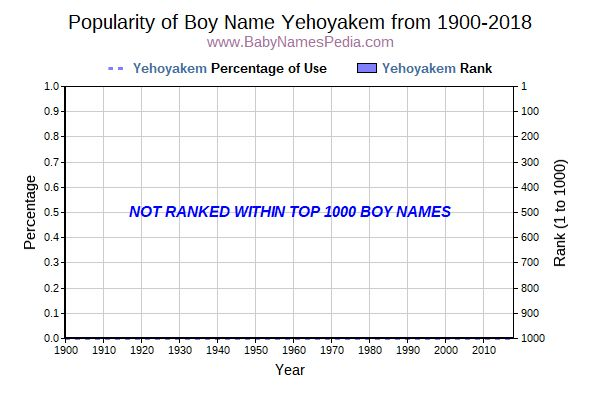 Popularity Trend  for Yehoyakem  from 1900 to 2016