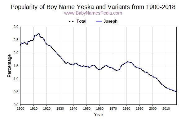 Variant Popularity Trend  for Yeska  from 1900 to 2015