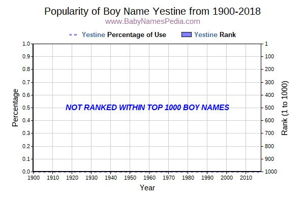 Popularity Trend  for Yestine  from 1900 to 2015