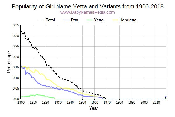 Variant Popularity Trend  for Yetta  from 1900 to 2015