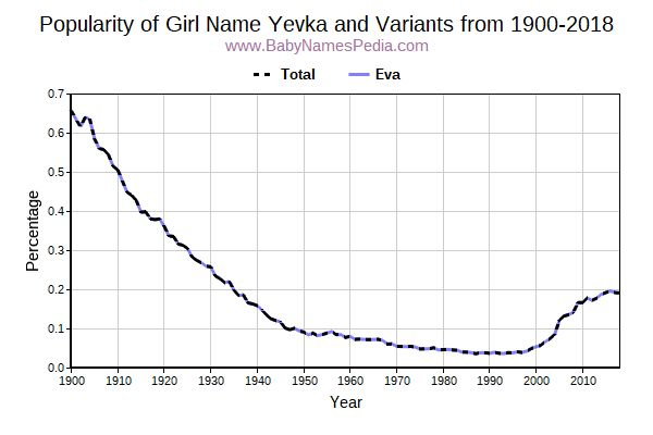 Variant Popularity Trend  for Yevka  from 1900 to 2016