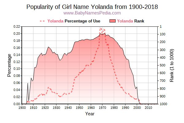 Popularity Trend  for Yolanda  from 1900 to 2016