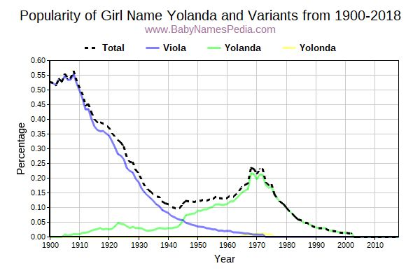 Variant Popularity Trend  for Yolanda  from 1900 to 2015