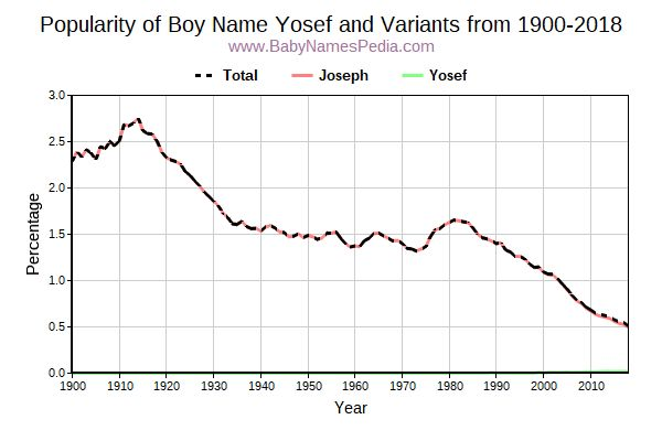 Variant Popularity Trend  for Yosef  from 1900 to 2016