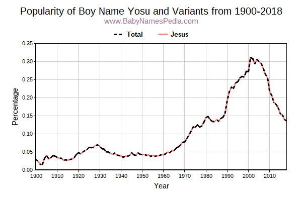 Variant Popularity Trend  for Yosu  from 1900 to 2018