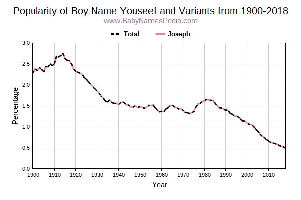 Variant Popularity Trend  for Youseef  from 1900 to 2016