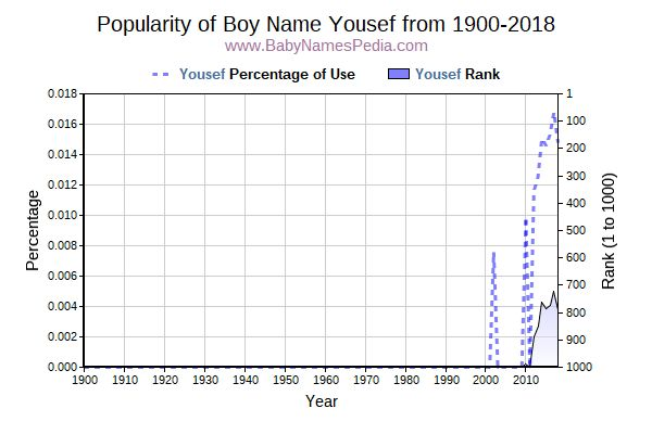 Popularity Trend  for Yousef  from 1900 to 2016