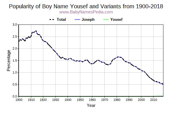 Variant Popularity Trend  for Yousef  from 1900 to 2016