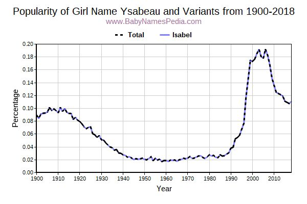 Variant Popularity Trend  for Ysabeau  from 1900 to 2015