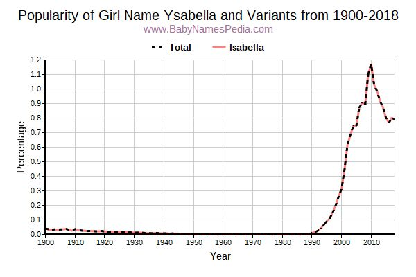 Variant Popularity Trend  for Ysabella  from 1900 to 2017