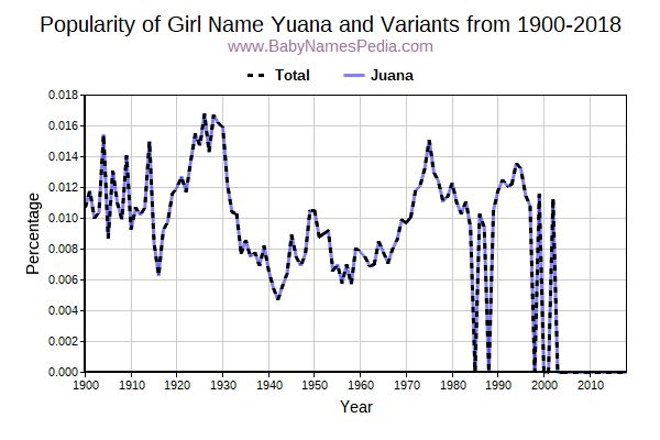 Variant Popularity Trend  for Yuana  from 1900 to 2015