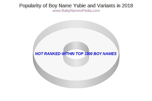 Variant Popularity Chart  for Yubie  in 2018