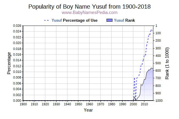 Popularity Trend  for Yusuf  from 1900 to 2016
