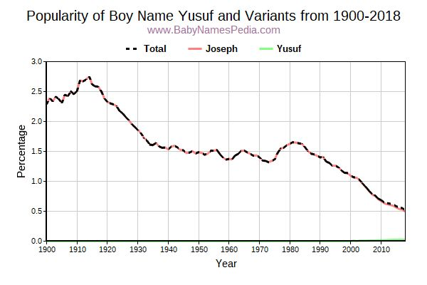 Variant Popularity Trend  for Yusuf  from 1900 to 2016