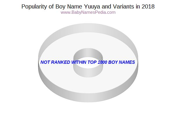 Variant Popularity Chart  for Yuuya  in 2018