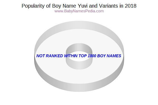 Variant Popularity Chart  for Yuvi  in 2018