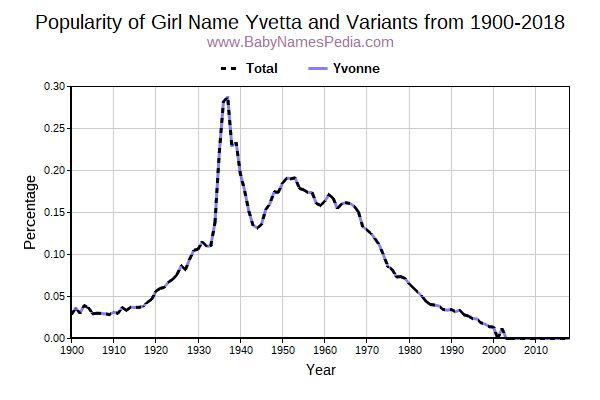 Variant Popularity Trend  for Yvetta  from 1900 to 2017