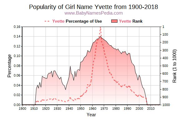 Popularity Trend  for Yvette  from 1900 to 2016