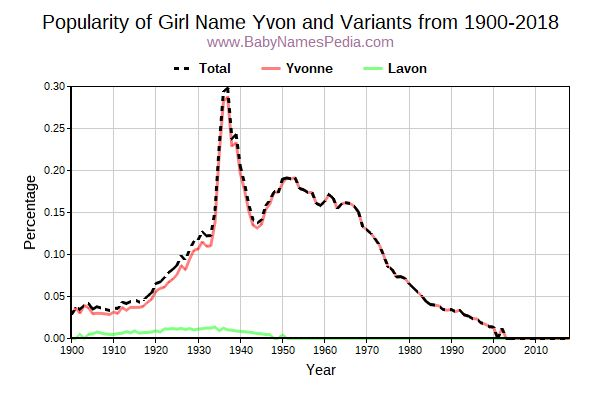 Variant Popularity Trend  for Yvon  from 1900 to 2017