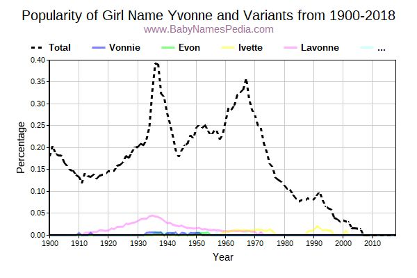 Variant Popularity Trend  for Yvonne  from 1900 to 2017