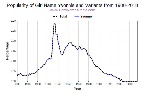 Variant Popularity Trend  for Yvonnie  from 1900 to 2015
