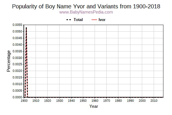 Variant Popularity Trend  for Yvor  from 1900 to 2018