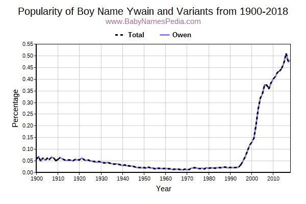 Variant Popularity Trend  for Ywain  from 1900 to 2016