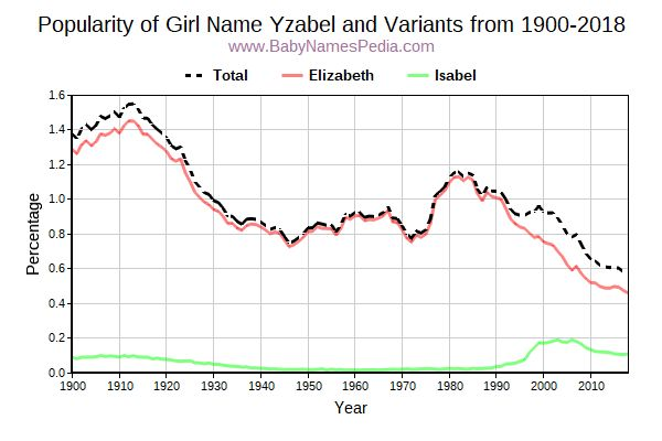 Variant Popularity Trend  for Yzabel  from 1900 to 2017