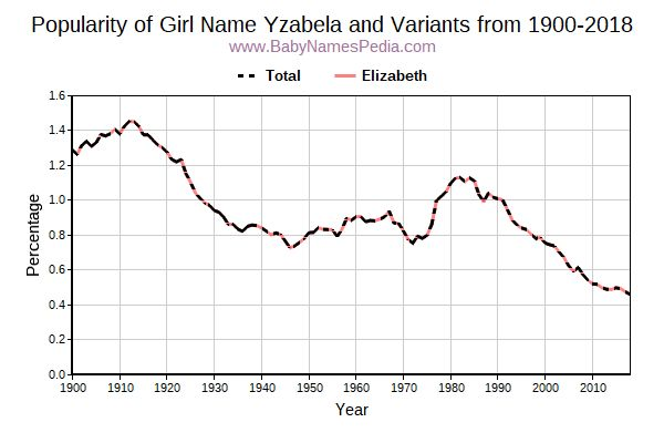 Variant Popularity Trend  for Yzabela  from 1900 to 2017