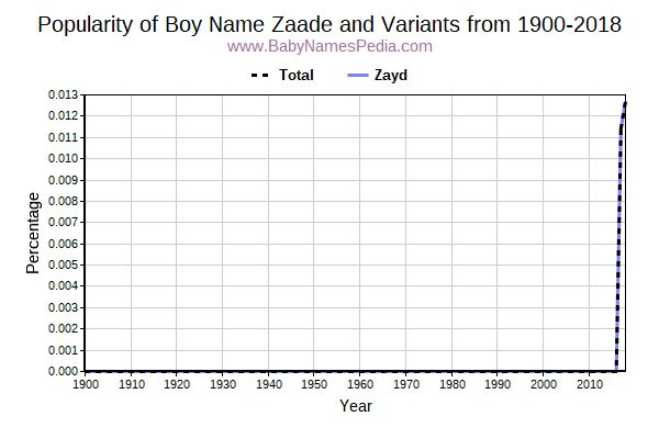 Variant Popularity Trend  for Zaade  from 1900 to 2016