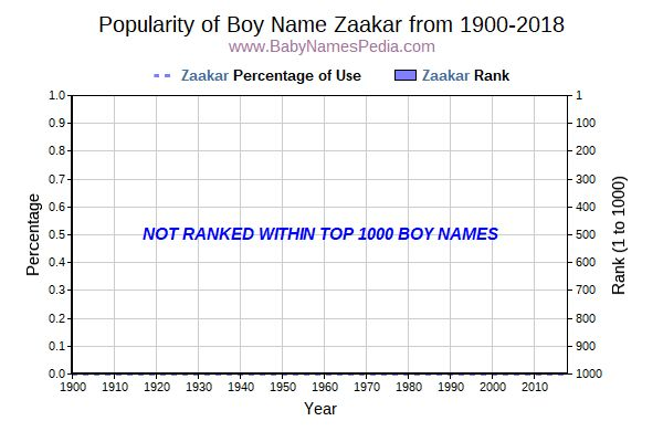 Popularity Trend  for Zaakar  from 1900 to 2016