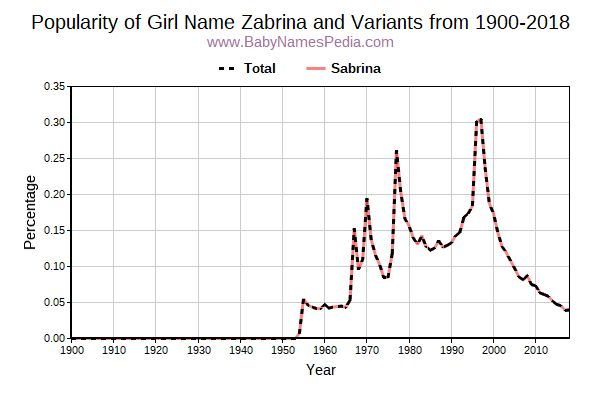 Variant Popularity Trend  for Zabrina  from 1900 to 2015