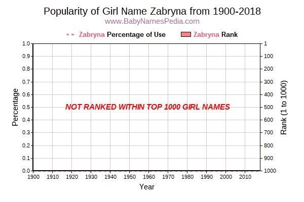 Popularity Trend  for Zabryna  from 1900 to 2015