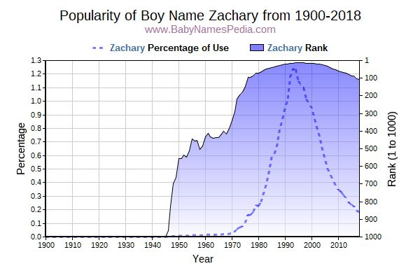 Popularity Trend  for Zachary  from 1900 to 2016