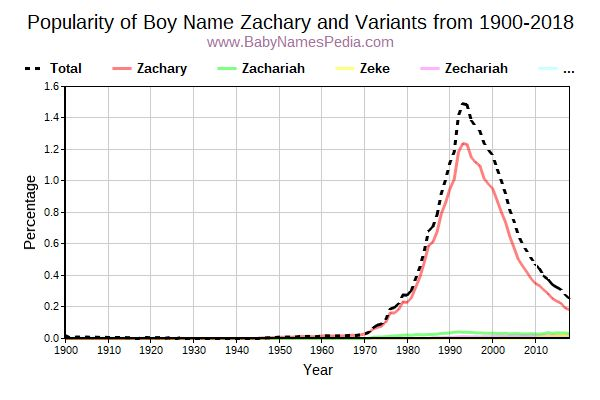 Variant Popularity Trend  for Zachary  from 1900 to 2016