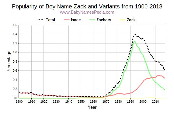 Variant Popularity Trend  for Zack  from 1900 to 2015